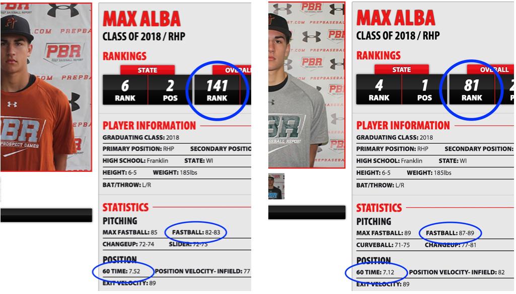 Max Alba Progress